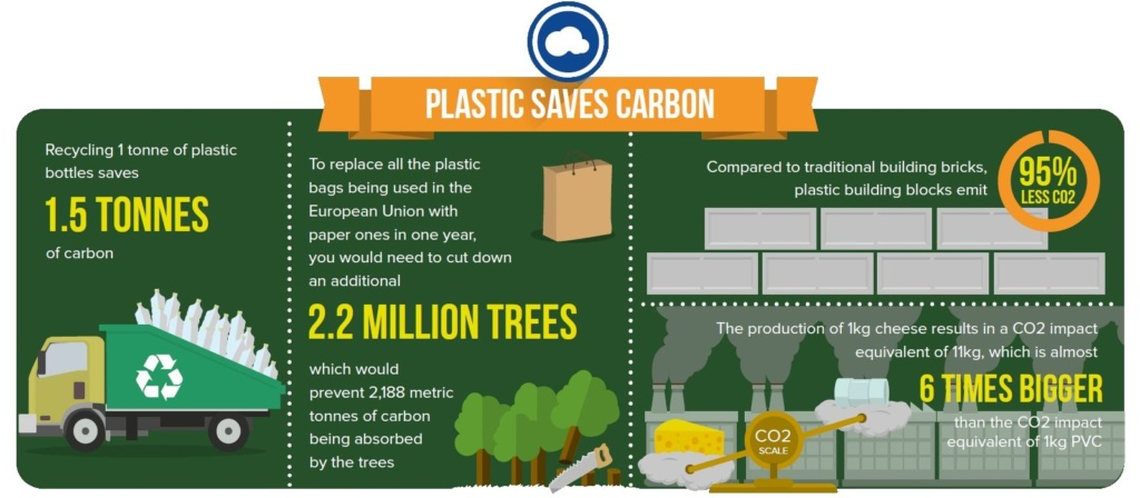 Plastic Saves Carbon