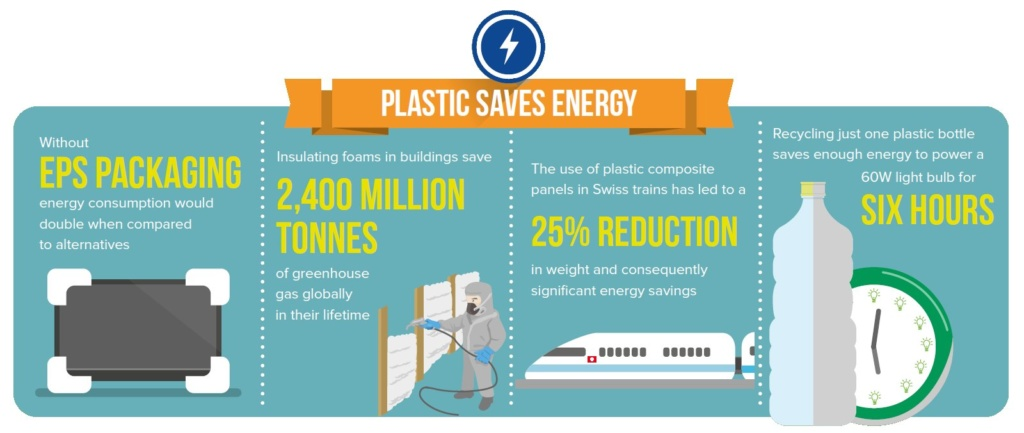 Plastic Saves Energy