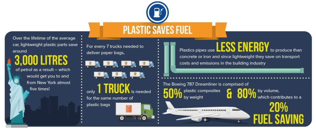 Plastic Saves Fuel