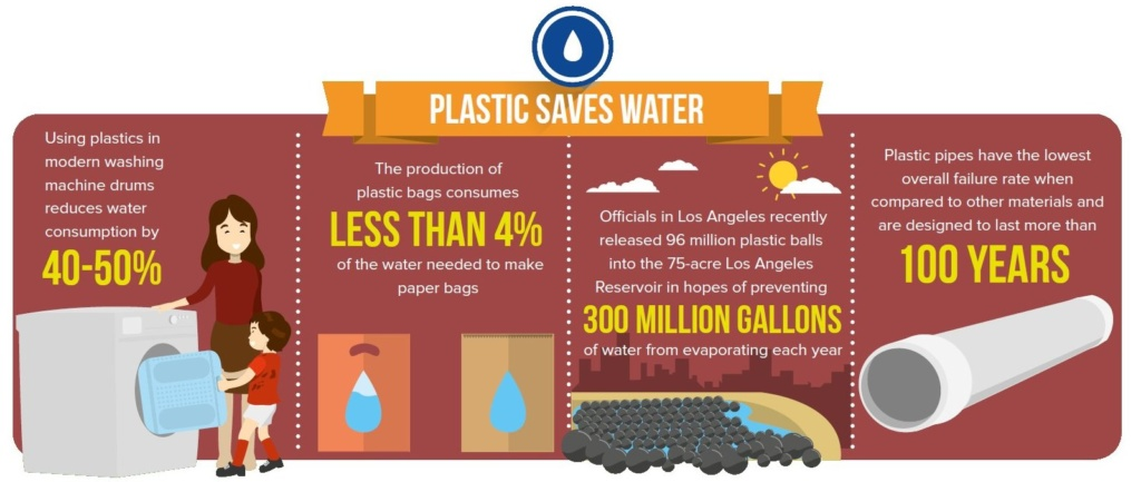 Plastic Saves Water